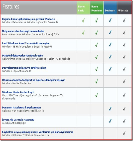 Windows Vista Sürümleri Karşılaştırma Tablosu