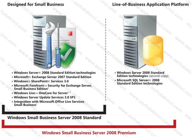 Small Business Server Sürüm Farkları