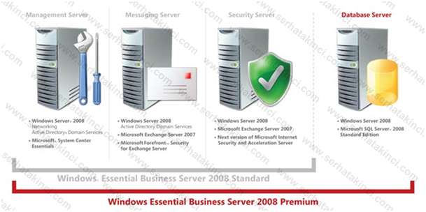 Essential Business Server 2008 Sürümleri