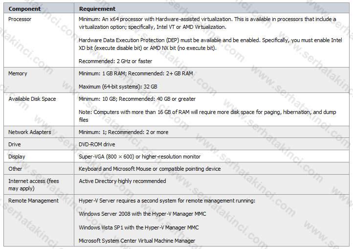 Hyper-V Server 2008 Sistem Gereksinimleri