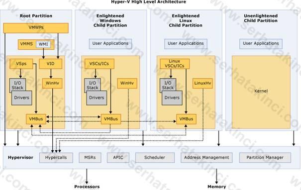 Hyper v mimarisi architecture serhat akinci it blog for Hyper v architecture diagram