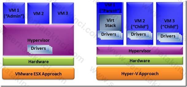 Hyper-V vs ESX