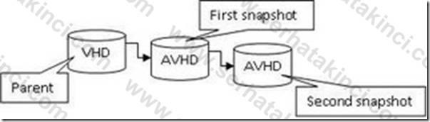 Hyper-V Snapshot Disk Zinciri