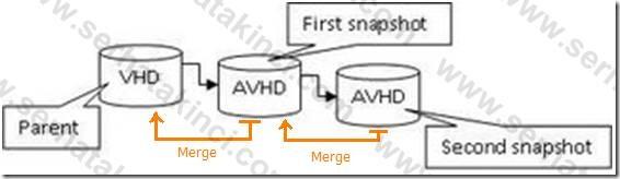Hyper-V Snapshot Silme İşlemi 7