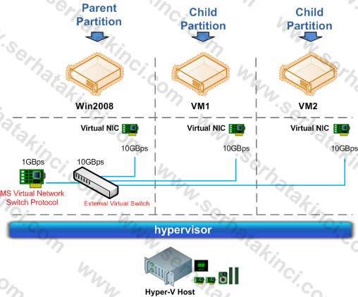 Hyper-V NIC Bandwidth