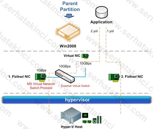 Hyper-V NIC Önceliği