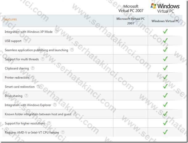 Windows Virtual PC Karşılaştırma Tablosu