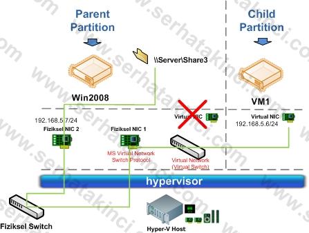 Hyper-V Virtual Network 1
