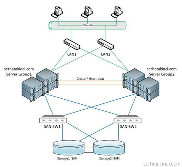 Server 2012 Hyper-V Failover Cluster