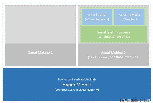 hyperv-sanal-isletim-sistemi-kurulumu-img001