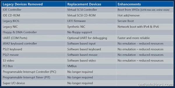 server-2012-r2-hyperv-yenilikler-img007