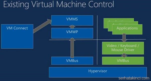 server-2012-r2-hyperv-yenilikler-img011