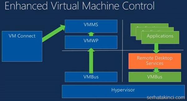 server-2012-r2-hyperv-yenilikler-img013