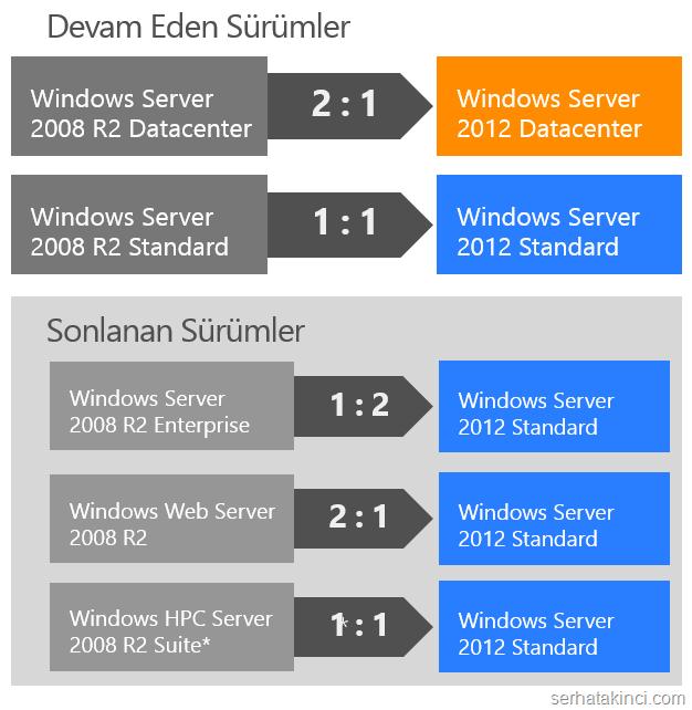 Windows Server 2012 Dönüşümü