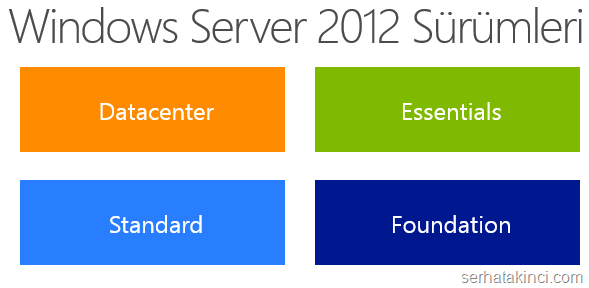 windows-server-2012-surumleri
