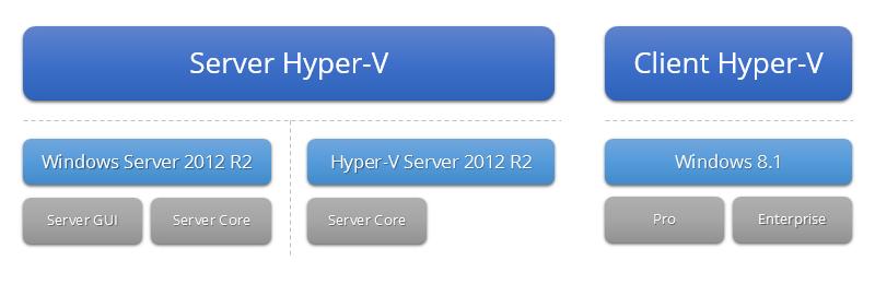 Hyper-V Sürümleri