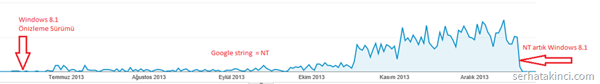 Google Analytics Report String NT