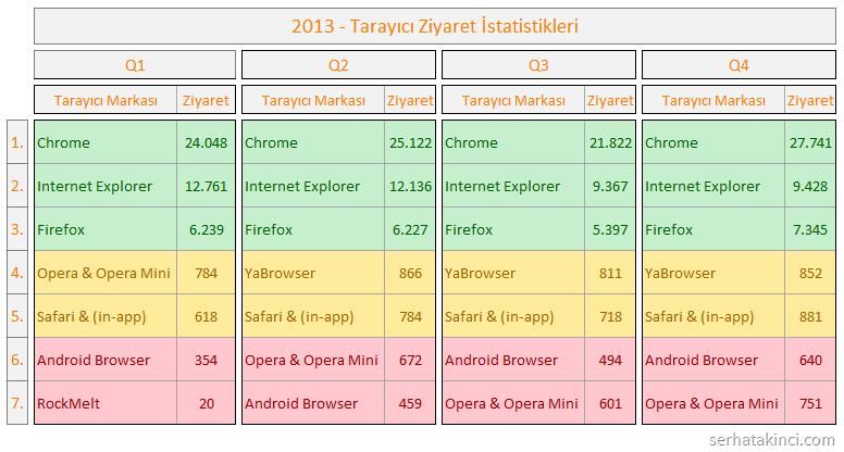 2013 Tarayıcı İstatistikleri