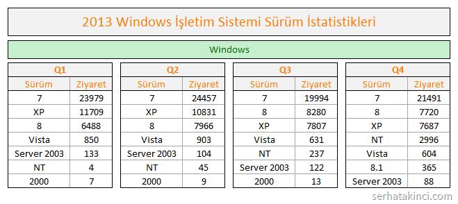 Windows Kullanım İstatistikleri