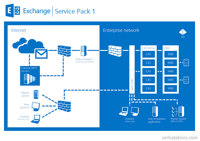 Exchange Server 2013 SP1
