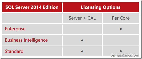 sql-server-2014-surumler-lisanslama