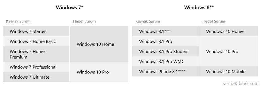 windows10-yukseltme-surumler
