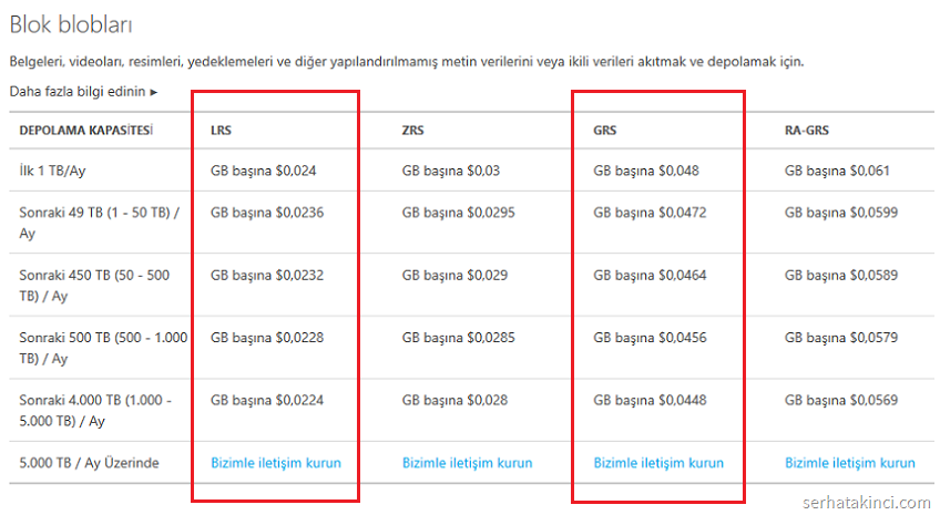 azure-backup-storage-fiyatlar