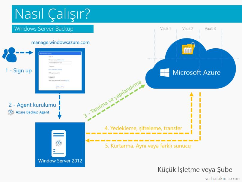 azure-backup-windows-server-backup