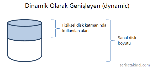 dynamic-vhdx
