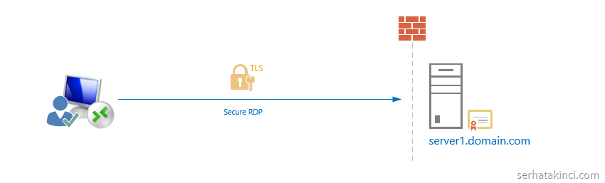 guvenli-rdp-secure