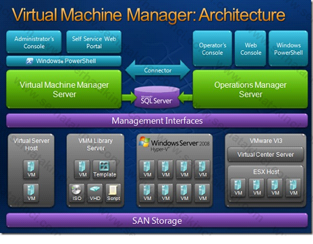 Virtual Machine Manager Mimarisi