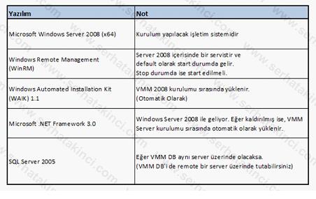 Virtual Machine Manager Server Yazılım Gereksinimleri