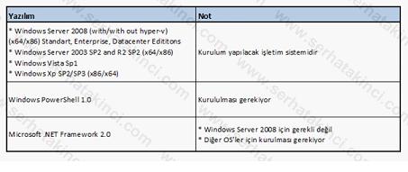Administrator Console Yazılım Gereksinimleri