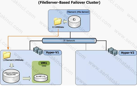 FileServer Based Failover Cluster