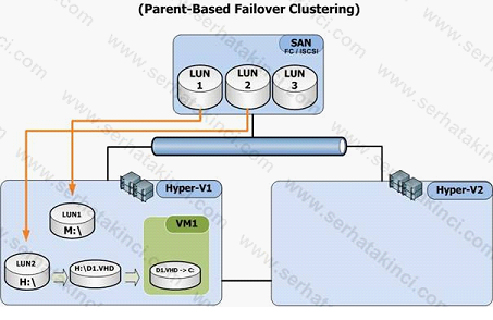 Parent Based Failover Cluster